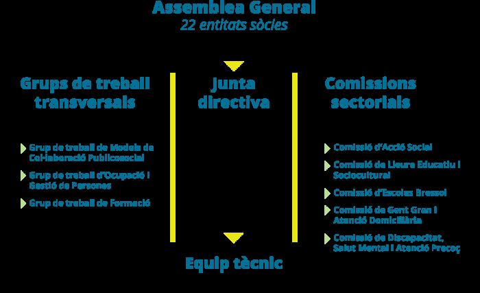 La-Confederacio-organigrama-juny-2021